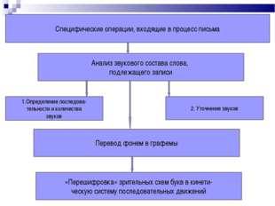 Специфические операции, входящие в процесс письма Анализ звукового состава сл