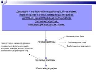 Неречевые симптомы Речевые симптомы Неврологические нарушения, нарушение позн