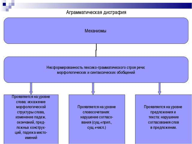 Аграмматическая дисграфия Проявляется на уровне слова: искажение морфологичес...