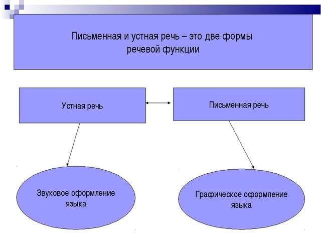 Письменная и устная речь – это две формы речевой функции Устная речь Письменн...