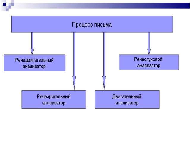 Процесс письма Речедвигательный анализатор Речезрительный анализатор Речеслух...