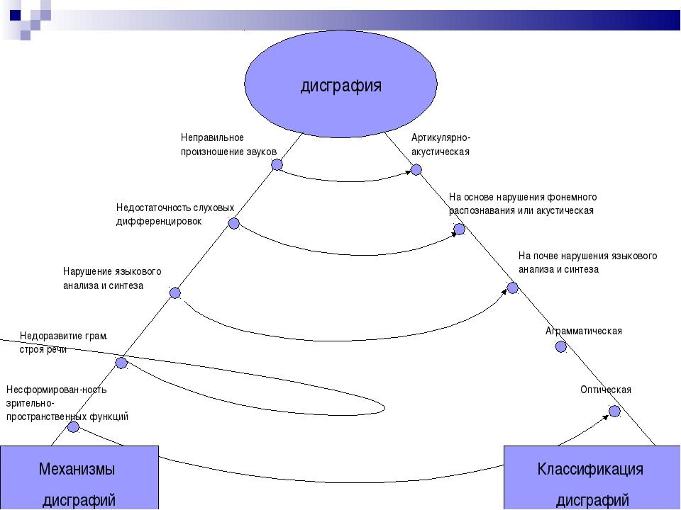 дисграфия Недостаточность слуховых дифференцировок Неправильное произношение...