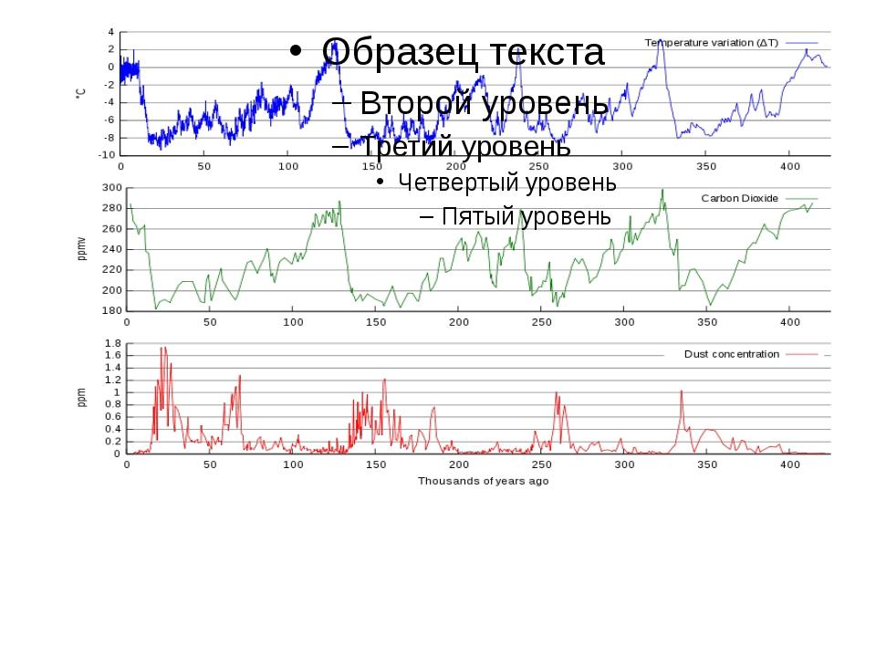 Колебания температуры (синий), содержания CO2 (зелёный) и пыли (красный) за...