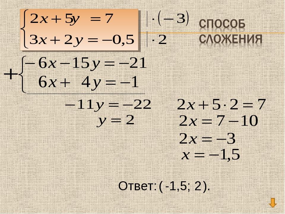 Ответ: ( -1,5; 2 ).