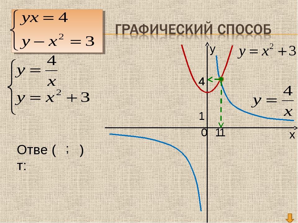 у х 0 1 1 4 Ответ: ( ; ) 1 4...