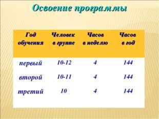 Освоение программы Год обученияЧеловек в группеЧасов в неделюЧасов в год п