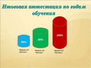 80% 85% 100% Первый год обучения Второй год обучения Третий год обучения Итог
