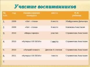 Участие воспитанников № п./п.годНаименование конкурсаместоФ.И. ребенка 1.
