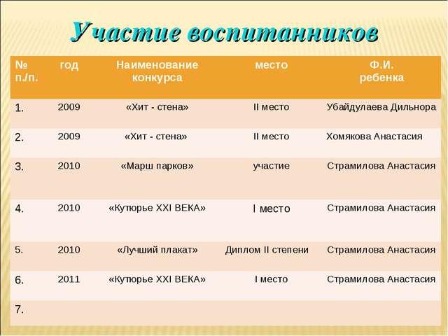 Участие воспитанников № п./п.годНаименование конкурсаместоФ.И. ребенка 1....