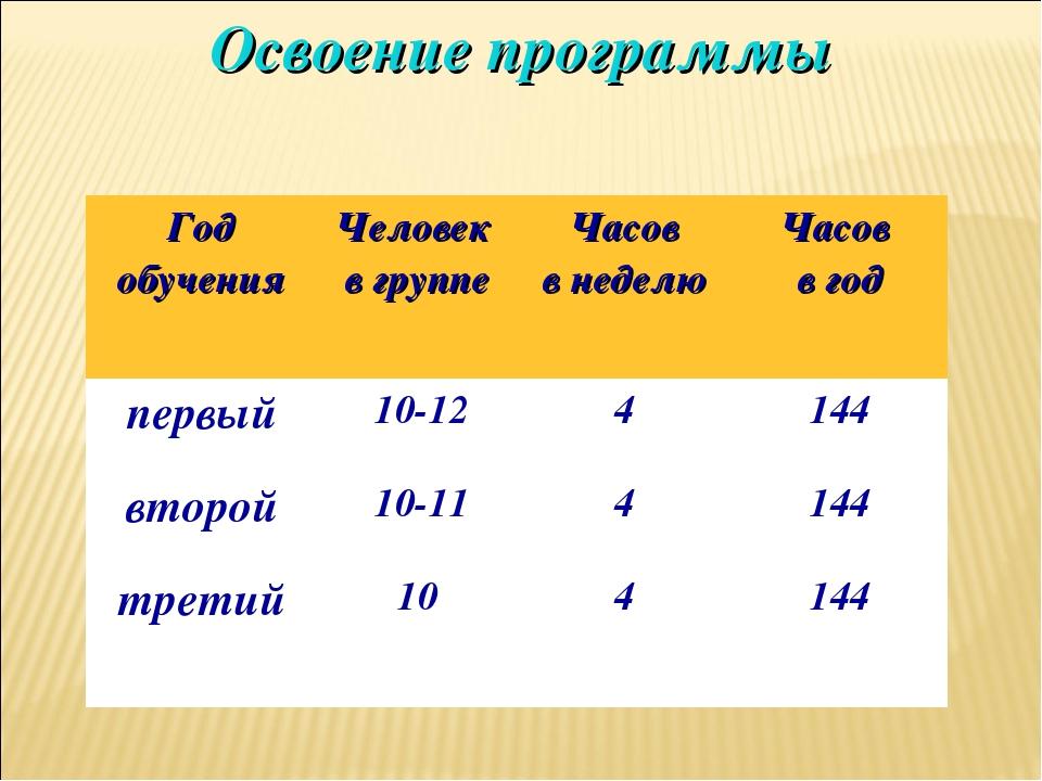 Освоение программы Год обученияЧеловек в группеЧасов в неделюЧасов в год п...