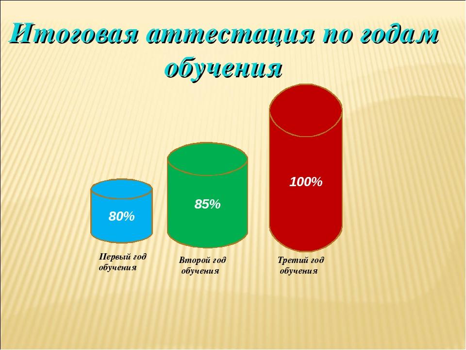 80% 85% 100% Первый год обучения Второй год обучения Третий год обучения Итог...