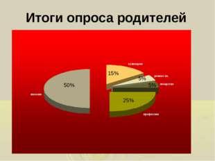 Итоги опроса родителей 50% 15% 5% 5% 25%