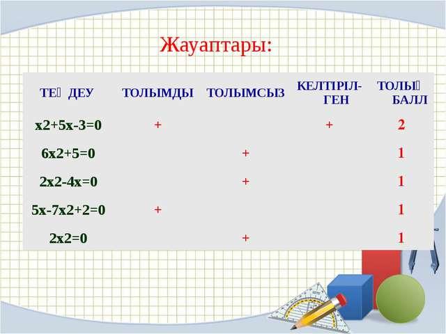 Жауаптары: ТЕҢДЕУ ТОЛЫМДЫ ТОЛЫМСЫЗ КЕЛТІРІЛ-ГЕН ТОЛЫҚБАЛЛ x2+5x-3=0 + + 2 6x2...
