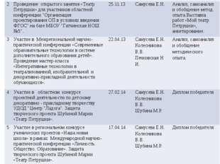 № Наименование мероприятия Срокиреализа-ции Ответственный Результат Этап реал