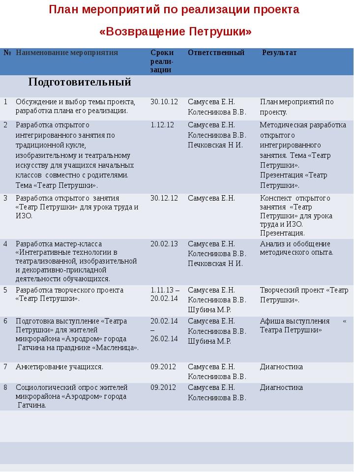 План мероприятий по реализации проекта «Возвращение Петрушки» сентябрь 2012г....