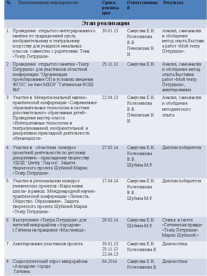 № Наименование мероприятия Срокиреализа-ции Ответственный Результат Этап реал...