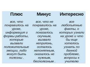 Плюс Минус Интересно все, что понравилось на уроке, информация и формы работ
