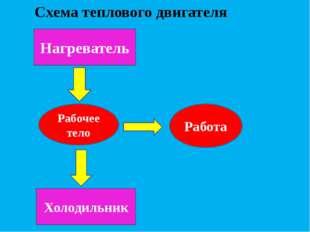 Схема теплового двигателя Нагреватель Рабочее тело Холодильник Работа