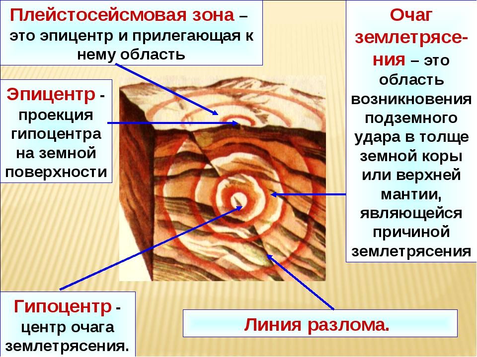 Линия разлома. Очаг землетрясе-ния – это область возникновения подземного уда...