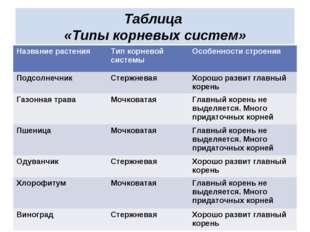 Таблица «Типы корневых систем» Название растенияТип корневой системыОсобенн