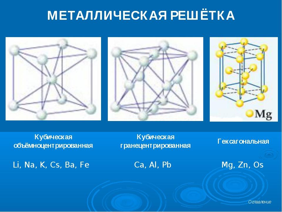МЕТАЛЛИЧЕСКАЯ РЕШЁТКА Кубическая объёмноцентрированная Кубическая гранецентри...