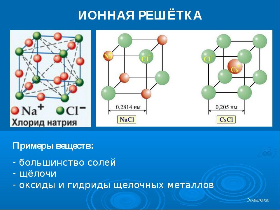 ИОННАЯ РЕШЁТКА Примеры веществ: большинство солей щёлочи оксиды и гидриды щел...