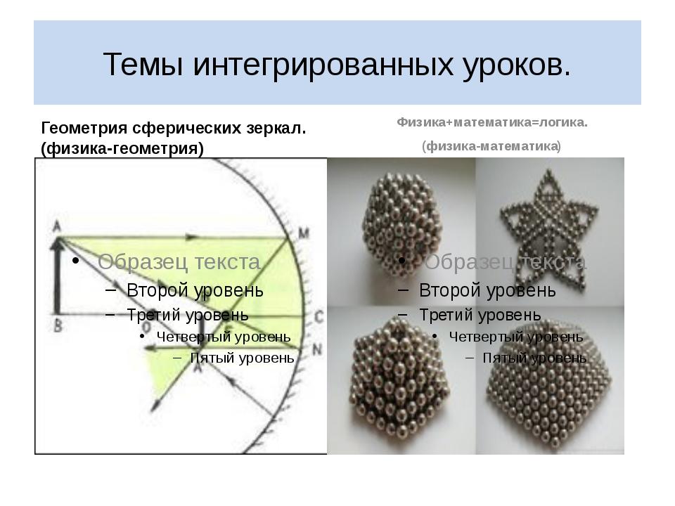Темы интегрированных уроков. Геометрия сферических зеркал.(физика-геометрия)...