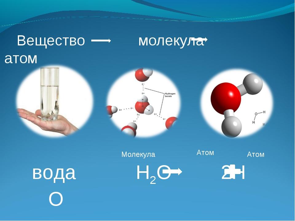 Вещество молекула атом вода Н2О 2Н О Атом Атом Молекула