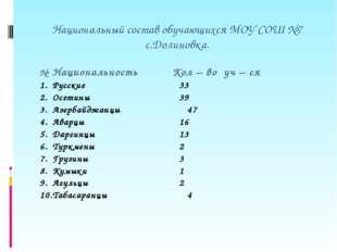 Национальный состав обучающихся МОУ СОШ №7 с.Долиновка. №Национальность Кол