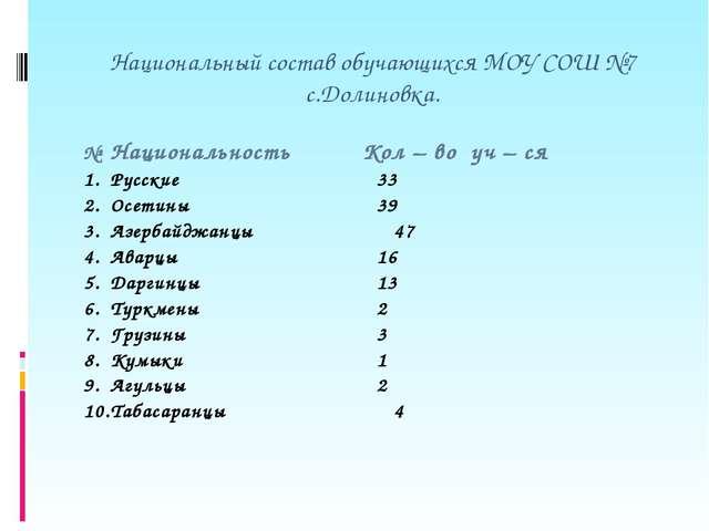 Национальный состав обучающихся МОУ СОШ №7 с.Долиновка. №Национальность Кол...