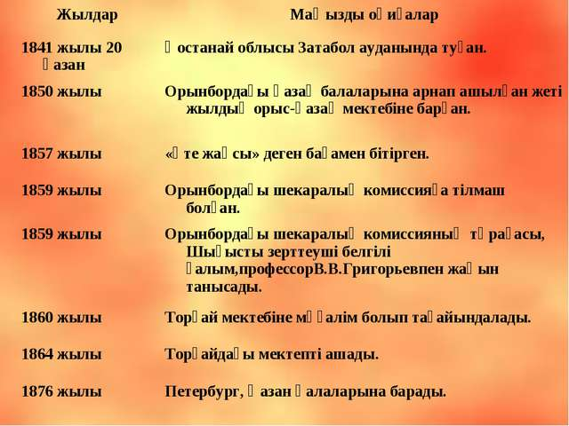 Алтынсарин халқымның ұлы ақыны Алтынсарин білімнің құштарлығы Халықының көзін...