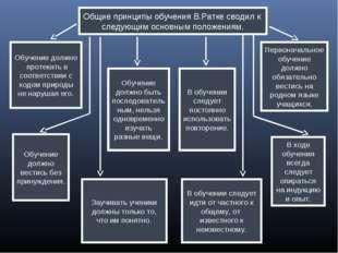 Общие принципы обучения В.Ратке сводил к следующим основным положениям. Обуче