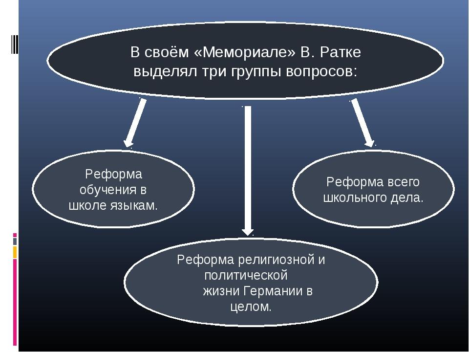 Реформа обучения в школе языкам. Реформа религиозной и политической жизни Гер...