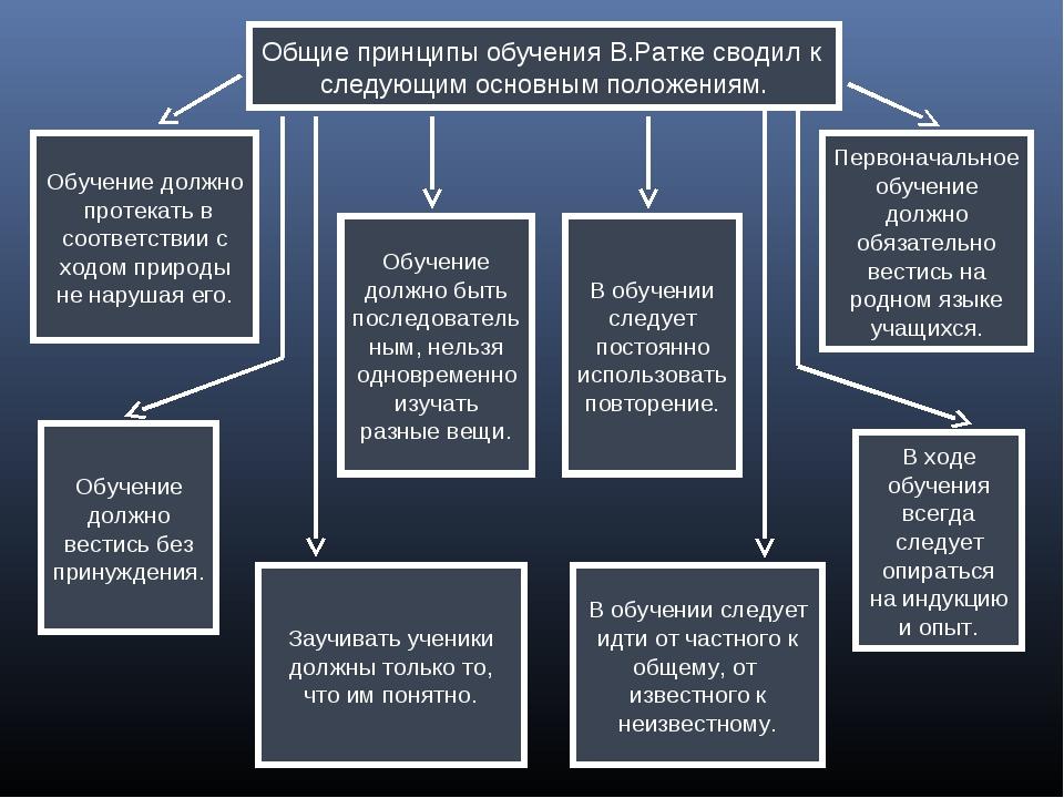 Общие принципы обучения В.Ратке сводил к следующим основным положениям. Обуче...