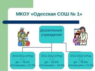 МКОУ «Одесская СОШ № 1»