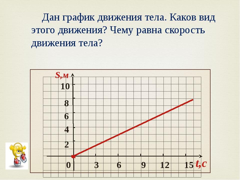 0 2 4 6 8 10 S,м 3 6 9 12 15 t,c Дан график движения тела. Каков вид этого д...