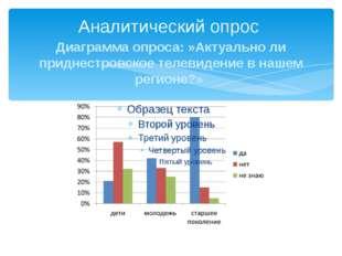 Аналитический опрос Диаграмма опроса: »Актуально ли приднестровское телевиден