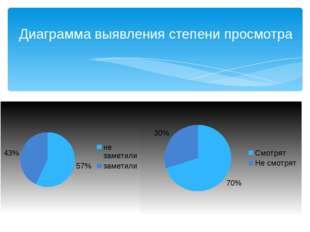 Диаграмма выявления степени просмотра