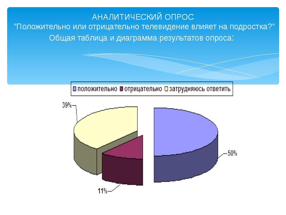 """АНАЛИТИЧЕСКИЙ ОПРОС """"Положительно или отрицательно телевидение влияет на подр..."""
