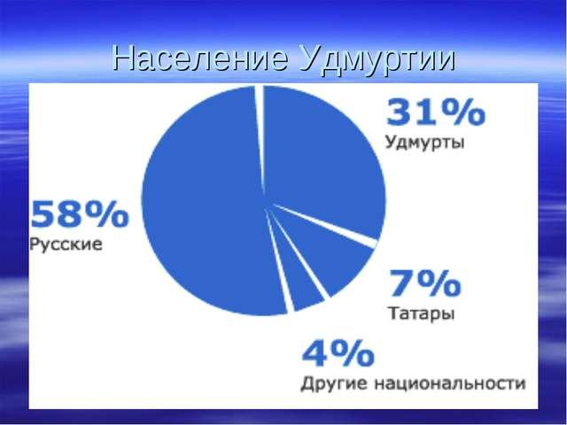 Население Удмуртии