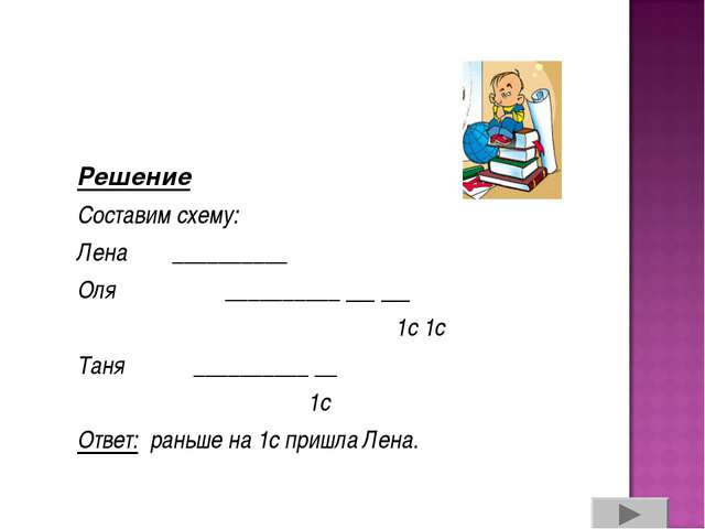 Решение Составим схему: Лена __________ Оля __________ __ __ 1с 1с Таня __...