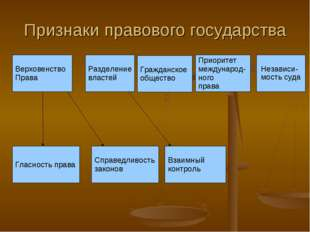 Признаки правового государства Верховенство Права Разделение властей Гражданс