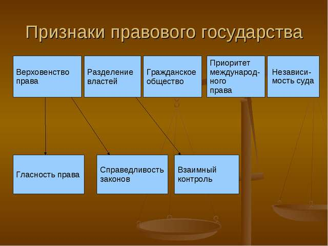 Признаки правового государства Верховенство права Разделение властей Гражданс...