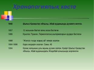 Хронологиялық кесте 1845Шығыс Қазақстан облысы, Абай ауданында дүниеге келге