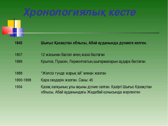 Хронологиялық кесте 1845Шығыс Қазақстан облысы, Абай ауданында дүниеге келге...