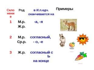 Склонение Род в И.п.едч. оканчивается на Примеры примерыприприпри 1 М.р. Ж.р