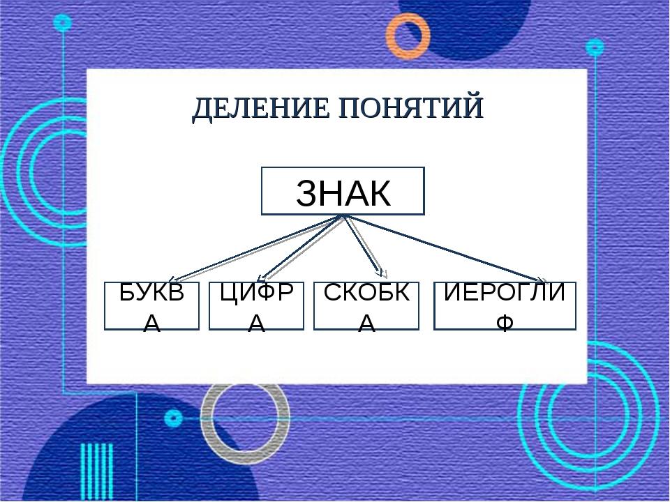 ДЕЛЕНИЕ ПОНЯТИЙ ЗНАК БУКВА ЦИФРА СКОБКА ИЕРОГЛИФ