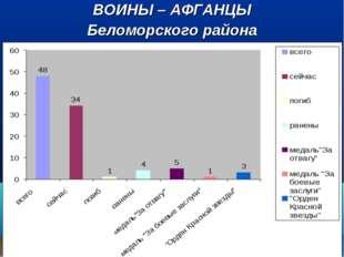 ВОИНЫ – АФГАНЦЫ Беломорского района