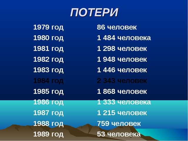 ПОТЕРИ 1979 год86 человек 1980 год 1 484 человека 1981 год1 298 человек...