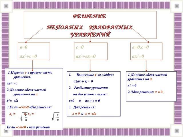 РЕШЕНИЕ НЕПОЛНЫХ КВАДРАТНЫХ УРАВНЕНИЙ в=0 ах2+с=0 с=0 ах2+вх=0 в=0,с=0 ах2=0...